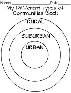 Comparing urban, suburban, and rural communities using a circle chart. Show students how communities really are on a large map!