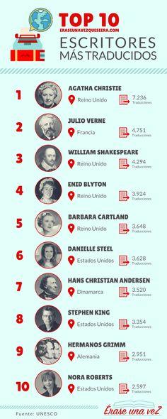 Los 10 escritores más traducidos del mundo.