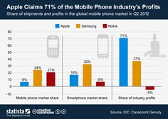 This chart shows #Apple's exceptional position in the global mobile phone industry. #statista #infographic