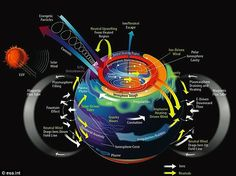 The layers of Earth's upper atmosphere, the ionosphere, and magnetosphere, form a closely-paired, interacting system. Swarm is contributing to a better understanding of near-Earth electric current systems and processes as shown in this graphic