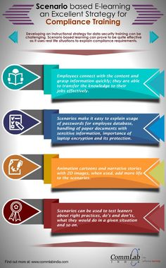 Scenario based E-learning for Data Security Training [Infographic] Instructional Strategies, Instructional Design, Teaching Strategies, Learning Courses, Learning Resources, Free Infographic Templates, Work Train, Security Training, Learning Theory
