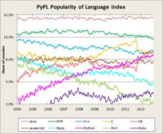 pypl-language-index