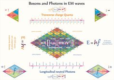 Tetryonics 38.04 - Bosons and Photons in electromagnetic waves   revealing the geometry of electromagnetic wavefunctions  [and showing where the current math alone approach went wrong]