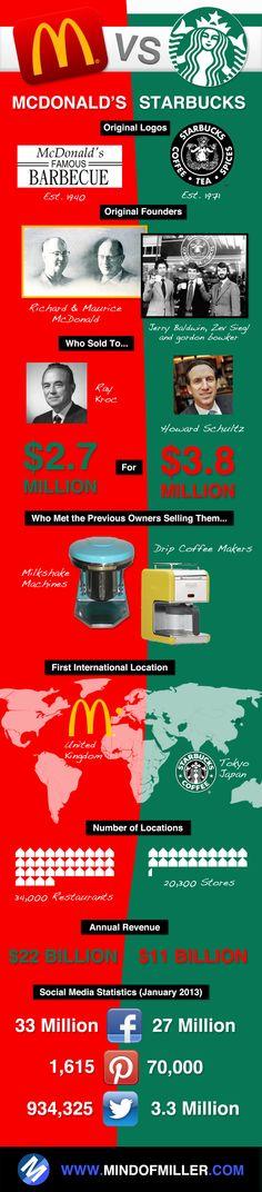 McDonald's vs. Starbucks #infographic