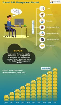 API Management Market – Global Industry Trends and Forecast to 2025 Information And Communications Technology, Marketing Data, Life Science, Geography, Portal, Philippines, Maps, Health Care, Cloud