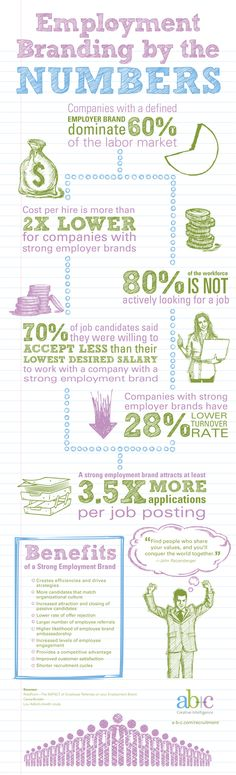Employment, Branding by the Numbers