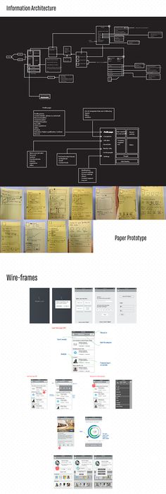 How Wireframes Don T Disrupt Design