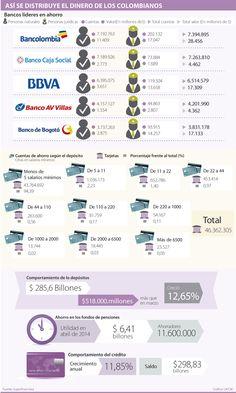 Bancolombia y Caja Social tienen la mayor tajada de las cuentas de ahorro
