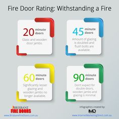 BFD - Fire Door Rating: Withstanding a Fire