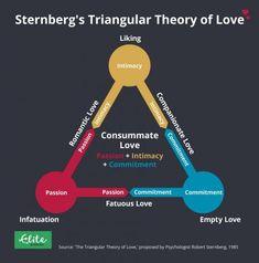 Infographic explaing Robert Sternberg's Triangular Theory of Love