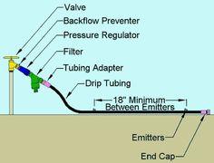 Install Drip Irrigation - Bob Vila