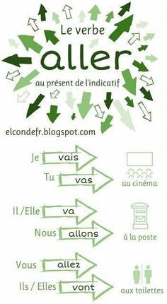 Learn French Videos Tips Student Printing Education Teachers Shapes French Verbs, French Phrases, French Grammar, French Language Lessons, French Language Learning, French Lessons, Spanish Lessons, Spanish Language, French Basics