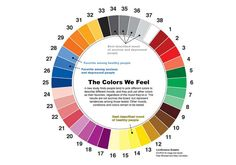 Psychology : the colors we feel wheel
