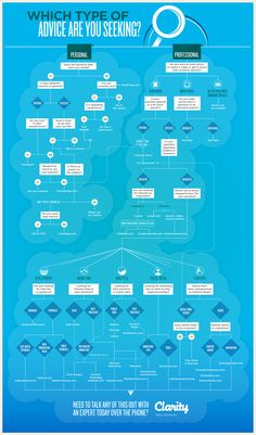 how-to-find-great-advice-for-just-about-anything-infographic_519693501e5c5.png.png (960×1634)