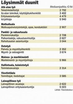 Jopa 5940 €/kk – 15 löysähköä ammattia, joissa tienaa kivasti - Työelämä - Ilta-Sanomat