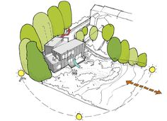Terry & Mickey sought a sensitive approach to nestle a new home within their secluded garden plot. Urban Design Concept, Urban Design Plan, Architecture Concept Diagram, Landscape Sketch, Small Space Design, Sketch A Day, Architectural Sketches, Architectural Models, Visual Communication