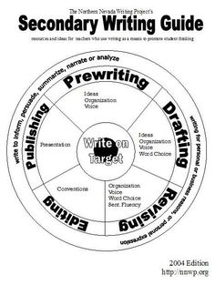 Revision checklist in the writing process. Students tend
