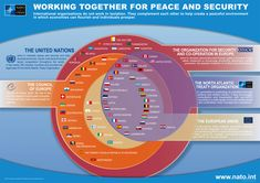 """Interlocking institutions"" - Working together for peace and security."