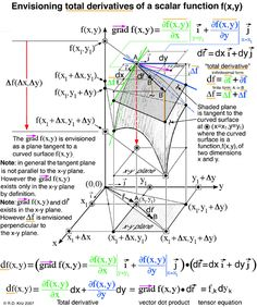 Envisioning total derivatives of scalar functions f(x,y) © Basic Physics, Physics Formulas, Physics And Mathematics, Logic Math, Maths Algebra, Calculus, Math Formula Chart, Line Math, Engineering Science