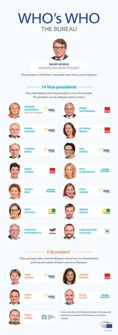 MEPs elected the Parliament president as well as vice-presidents and quaestors in July Find out from our infographic who was chosen for Parliament's key posts. European Parliament, Cargo, Infographics, Leadership, Portuguese, Spanish, German, Posts, Key
