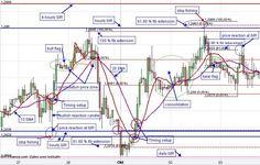 EUR/USD Technical Chart Analysis/Patterns Euro US Dollar Day Trading Signals/Setups Forex FX Market: Chart Patterns 2/3