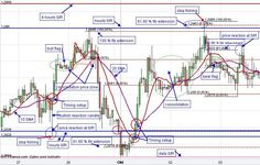EUR/USD Technical Chart Analysis/Patterns Euro US Dollar Day Trading…