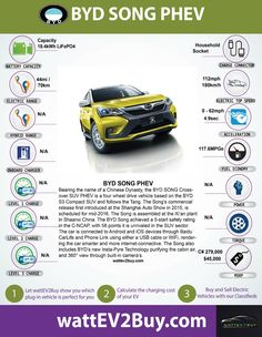 provides the battery, range, vehicle specific and global sales data of the BYD SONG CROSSOVER SUV PHEV (plug-in electric vehicle) Electric Cars, Electric Vehicle, Crossover Suv, Fuel Economy, Songs, Vehicles, China, Models, Templates