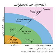 Transitioning to the #neweconomy: Change in system @nurturegirl @thrivable HT @emjacobi #DIYeconomy