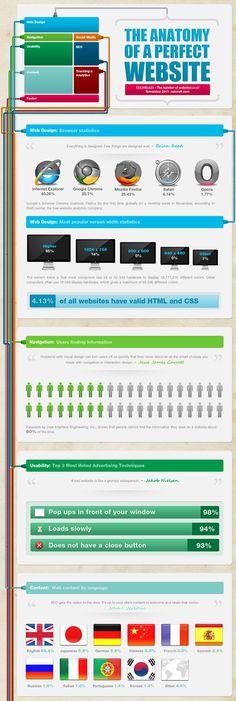 """Anatomia del Website """"perfecto"""" #infografia - The Anatomy of a Perfect Website #Infographic"""