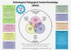 Technological, Pedagogical and Content Knowledge The Technology, Pedagogy and Content Knowledge model or TPACK for short has been around for some time. It builds upon the work of Lee Shulman and ex… Instructional Technology, Instructional Strategies, Instructional Design, Teaching Strategies, Learning Resources, Teaching Technology, Technology Integration, Educational Technology, Technology News