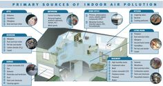 indoor air pollution | Indoor Air Quality Managed by Standard heating & Air Conditioning