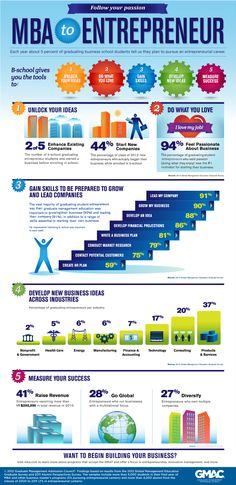 20 best infographics images on pinterest info graphics editorial our latest infographicbased on the results of our 2012 global graduate management education survey and 2011 alumni perspectives fandeluxe Image collections