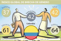 Colombia ganó 11 puestos en el índice Global de Brecha de Género