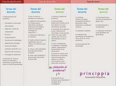 Cómo llevar a cabo el aprendizaje basado en problemas con las TIC | Princippia, Google Apps en Educación