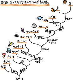 進化の順番で寿司を食べる - デイリーポータルZ http://portal.nifty.com/kiji/150714194069_1.htm
