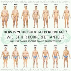 What's your body fat percentage?  Want to lose belly fat? Here are 20 efficient tips - http://abmachinesguide.com/tips-to-lose-belly-fat-besides-training-and-diet/  #bodyfat #fat