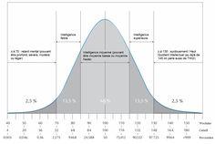 Courbe de Gauss avec percentiles (© création originale Les Tribulations d'un Petit Zèbre - cliquez pour agrandir)