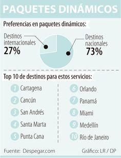 Siete de cada 10 paquetes dinámicos de viajes son para destinos nacionales Rio De Janeiro, Domestic Destinations, Viajes