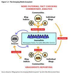 The emerging media ecosystem