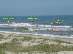 A guide to reading the beach the fishing website for Surf fishing tips