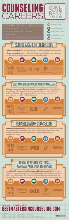 Counseling Careers: Which Path Is Best For You [INFOGRAPHIC]  http://www.roehampton-online.com/?ref=4231900 #jobs #jobsearch #careers