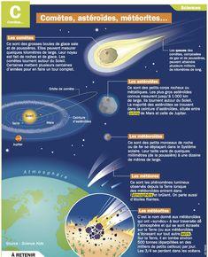Fiche exposés : Comètes, astéroïdes, météorites...