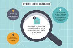 Content Marketing ist nichts, was man mal eben nebenbei betreiben kann