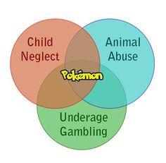 Venn Diagrams and Video Games