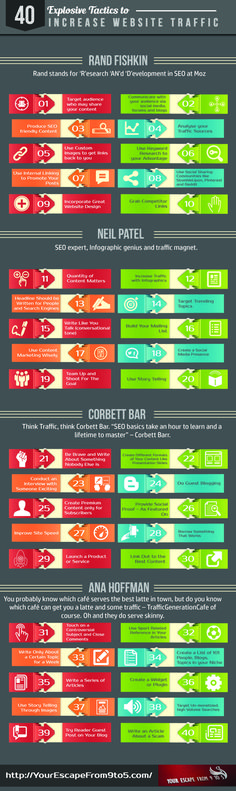 40 Ways to Drive Traffic to a Website [Infographic]