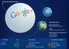 Estadisticas de uso Google plus