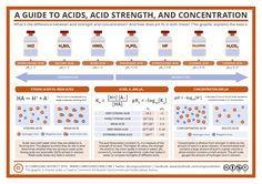 Even if you're not a chemist, you'll doubtless remember learning about acids back in school. They're routinely described as strong or weak, concentrated or dilute. But what'…
