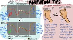 March 16, 2016 entry: Would anybody be interested if I posted animation tips every once in a while? I've been working on polishing my shot the past few days so I thought I'd share a few tips. This is the nitty gritty stuff for CG animators. GRAPH EDITOR: Try and take a pass at cleaning as many of the curves as possible, and if you really don't have time, at least go through the main controls such as hips, torso, head, arms, legs, jaw, eyelids.  HANDS: One way to take your s...