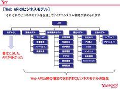 APIのビジネスモデルとエコシステムl_yuo_api_03.jpg,画像,