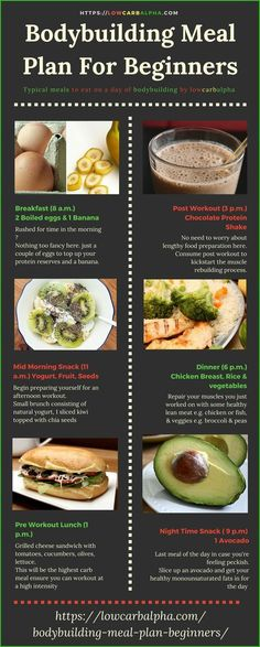 Bodybuilding Meal Plan For Beginners https://lowcarbalpha.com/bodybuilding-meal-plan-beginners/ including sample foods for a bodybuilder to eat in a day. Build muscle easier, hit your macros & record progress